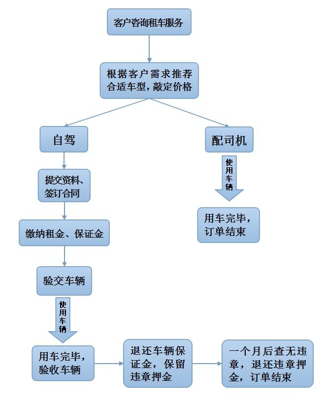 珠海租车,包车-珠海租葛辆汽车租赁有限公司
